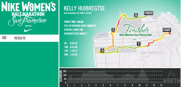 Red Shoe Half Marathon Results For